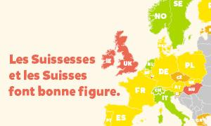 Les Suissesses et les Suisses en bonne position en comparaison européenne